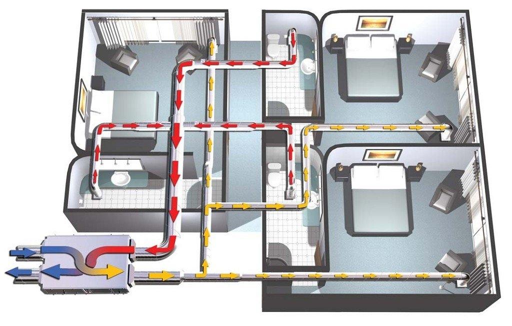 приточно-вытяжная система вентиляции с рекуператором тепла