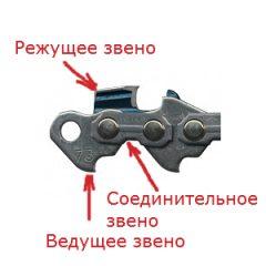 Устройство цепи для бензопилы